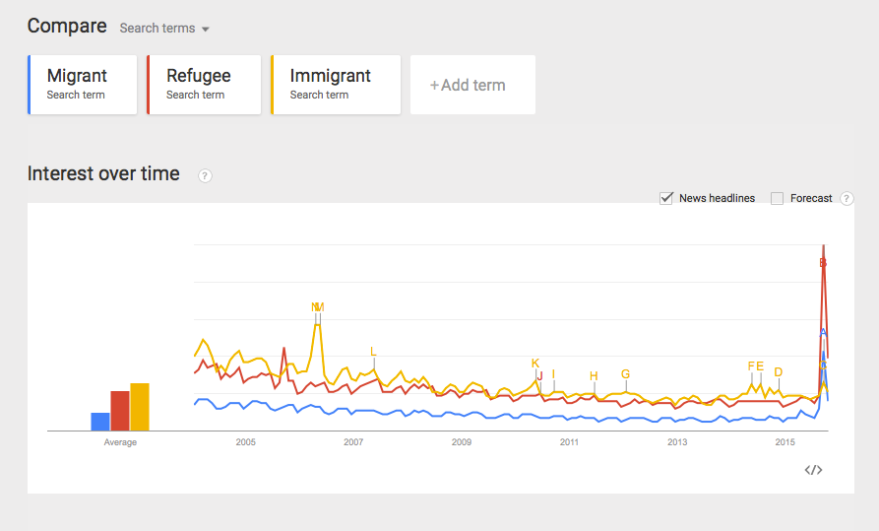 Google Trends looks at the news headlines using the words Migrant (blue), Refugee(red), Immigrant (yellow)